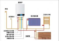 家庭采暖产品怎么选,四种最佳采暖方式大对比